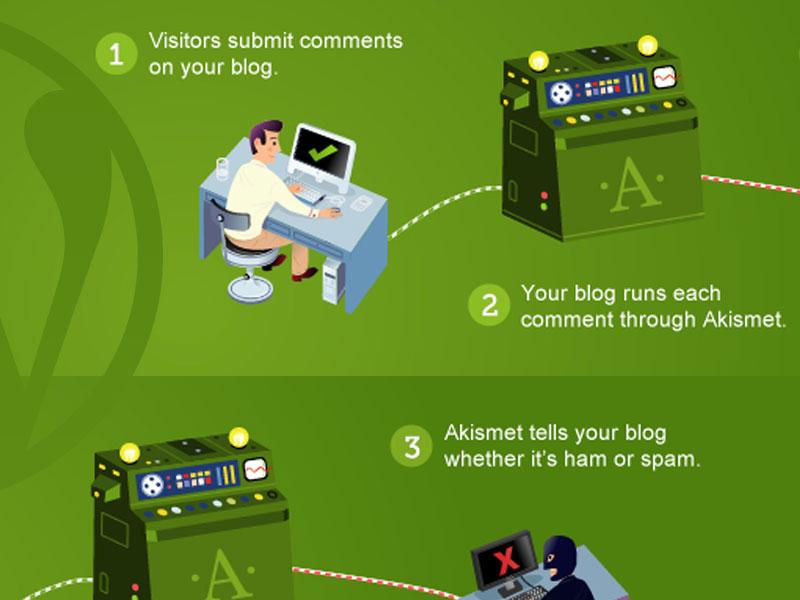 Akismet - Plugin Anti Spam Dari Automattic